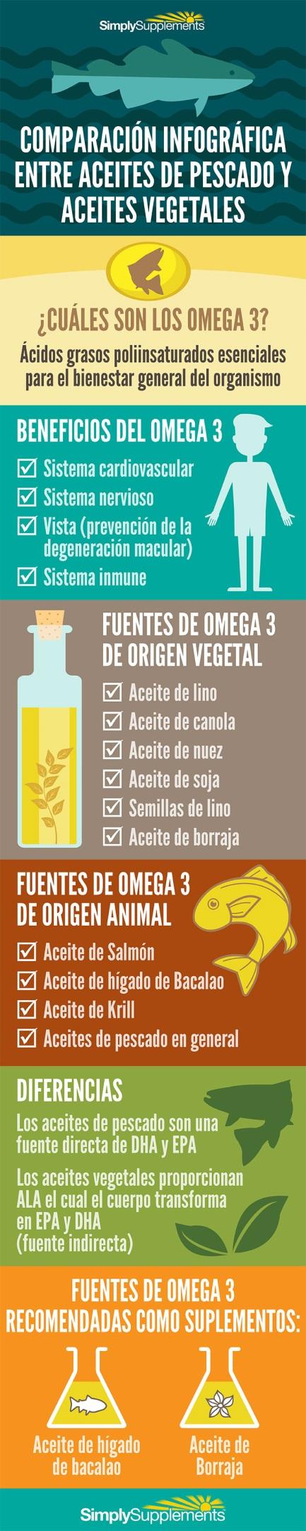 infografia-aceite-de-pescado-y-omega-3-vegetal