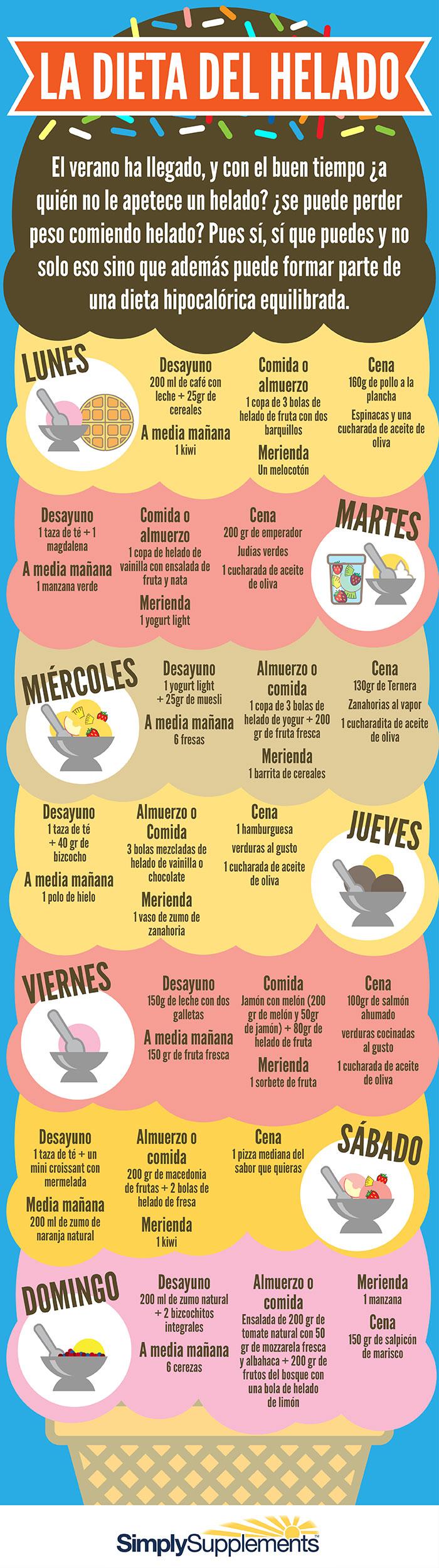 infografia-la-dieta-del-helado